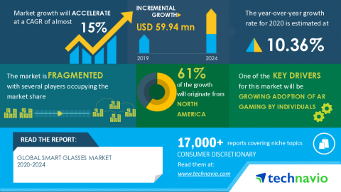 Technavio has announced its latest market research report titled Global Smart Glasses Market 2020-2024 (Graphic: Business Wire)