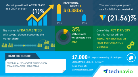 Technavio has announced its latest market research report titled Global Automotive Suspension Member Market 2020-2024 (Graphic: Business Wire)