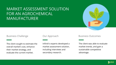 Market Assessment Solution for an Agrochemicals Manufacturer (Graphic: Business Wire)