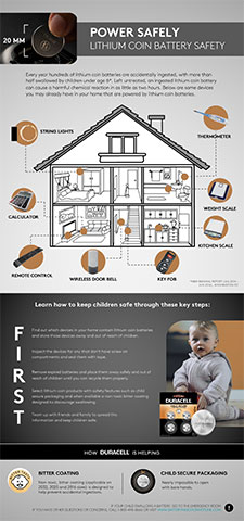 Download the Power Safely Guide to learn the key steps to take in order to help prevent accidental ingestions in the home and how Duracell is helping to prevent the unthinkable.