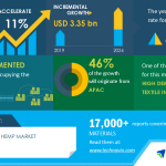 Industrial Hemp Market by Application (textiles, hemp-based CBD, food and supplements, personal care) and Geography (APAC, North America, Europe, South America, and MEA) |COVID-19 Impact Analysis