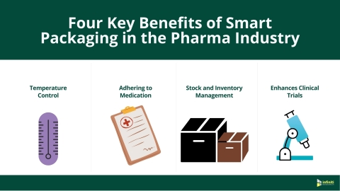 Four Key Benefits of Smart Packaging in the Pharma Industry (Graphic: Business Wire)