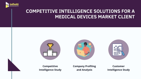 Competitive Intelligence Solutions for a Medical Device Services Provider: Our Approach (Graphic: Business Wire)