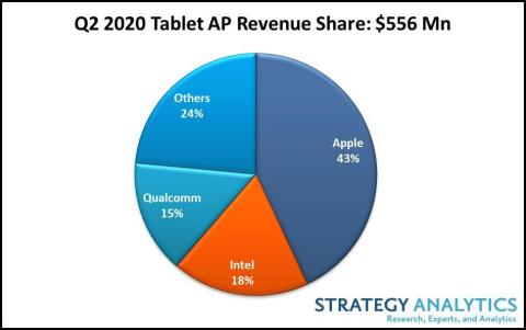 Figure 1. 2nd Quarter 2020 Strategy Analytics' Tablet AP Data (Graphic: Business Wire)