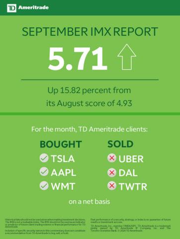 TD Ameritrade September 2020 Investor Movement Index (Graphic: TD Ameritrade)