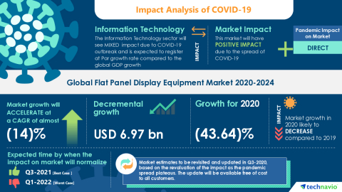 Technavio has announced its latest market research report titled Global Flat Panel Display Equipment Market 2020-2024 (Graphic: Business Wire)