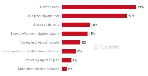 Reasons for Choosing a Purchase Source (Graphic: Counterpoint Consumer Lens)
