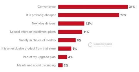 Gründe für die Wahl einer Kaufquelle (Grafik: Counterpoint Consumer Lens)