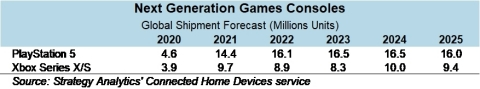 Fig 1. Next Generation Game Consoles Shipment Forecasts (Graphic: Business Wire)