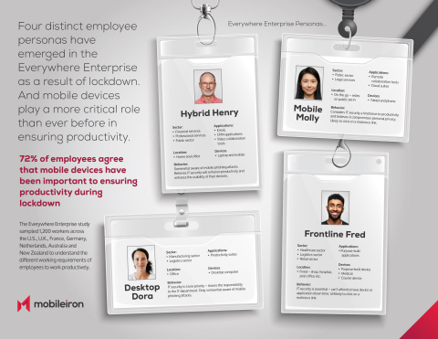 MobileIron's study revealed that the Everywhere Enterprise is here to stay and that four distinct employee personas have emerged, each with different productivity requirements. (Photo: Business Wire)