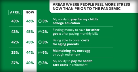 Financial stressors like paying for college, saving for the future, and covering costs for aging parents have increased families' stress levels since April. (Photo: Business Wire)