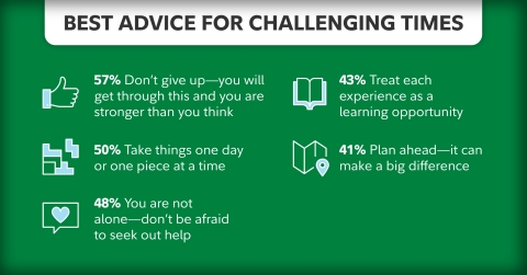 """Survey respondents shared their best advice for challenging times, with 57% saying """"Don't give up – you will get through this and you are stronger than you think."""" (Photo: Business Wire)"""