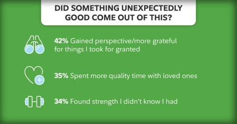 Americans have found some silver linings through this difficult pandemic experience, with 42% gaining perspective and becoming more grateful for things they previously took for granted. (Photo: Business Wire)
