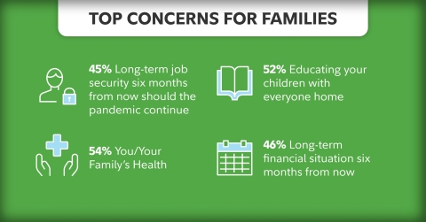 Families say that long-term job security, their health, children's education at home, and their long-term financial situation are top concerns. (Photo: Business Wire)