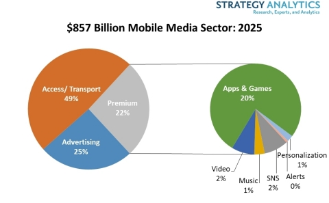 Fig 1. The $857 Billion Mobile Media Sector- 2025 (Graphic: Business Wire)
