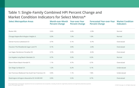 CoreLogic Single-Family Combined Home Price Change, MCI and Forecast by Select Metro Area; August 2020 (Graphic: Business Wire)