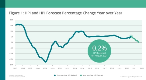 CoreLogic National Home Price Change and Forecast; August 2020 (Graphic: Business Wire)