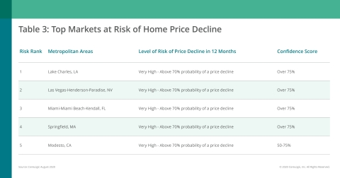 CoreLogic Top Markets at Risk of Home Price Decline; August 2020 (Graphic: Business Wire)