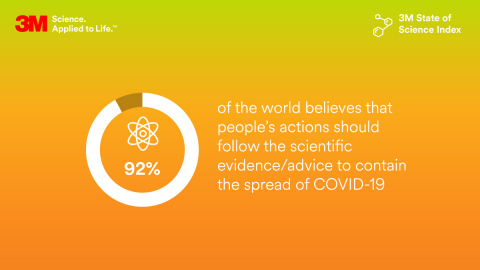 Trust in science, at 89%, is the highest it has been since 3M first commissioned the State of Science in 2018. Science appreciation has grown by double-digits, and 92% of the world is united in believing we should value and follow science to contain the spread of COVID-19. (Image credit: 3M)