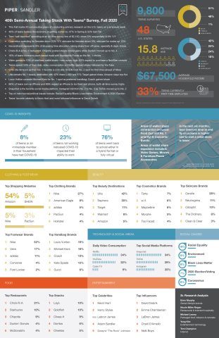 Piper Sandler TSWT Fall 2020 infographic (Graphic: Business Wire)