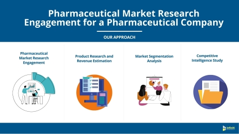 Pharmaceutical Market Research for a Pharmaceutical Company: Our Approach (Graphic: Business Wire)