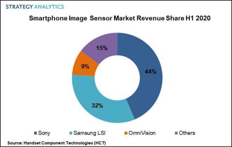 Fig 1. Smartphone Image Sensor PR H1 2020 (Graphic: Business Wire)
