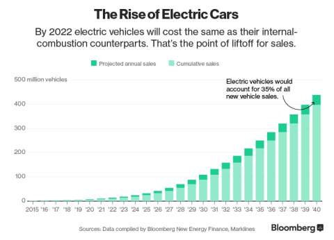 Electric Vehicle Sales to Climb for 20 years (Graphic: Business Wire)
