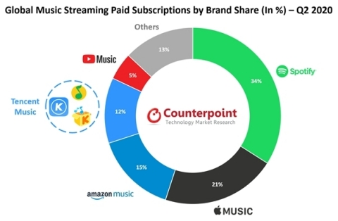 Global Music Streaming Paid Subscriptions by Brand Share (in %) - Q2 2020 (Photo: Business Wire)