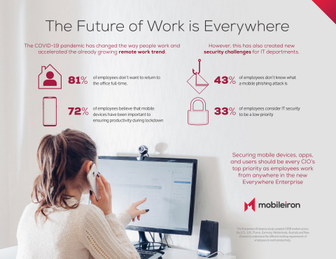The traditional office environment has transformed to an 'Everywhere Enterprise,' in which employees, IT infrastructures and customers are everywhere – and mobile devices provide access to everything. Organizations must urgently secure users, devices, apps and services across the Everywhere Enterprise. (Photo: Business Wire)