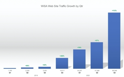WiSA Web Site Traffic Growth by Quarter (Photo: Business Wire)