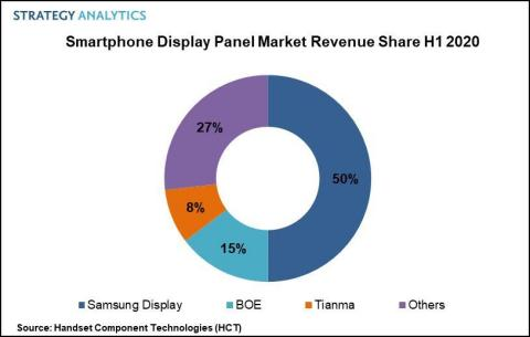 Fig 1. Smartphone Display Panel Market Revenue Share H1 2020 (Graphic: Business Wire)