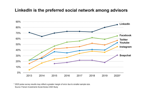 Putnam Investments Social Advisor 2020 Study (Pulse Edition) (Photo: Business Wire)