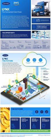 Carrier's new Lynx digital platform, being co-developed with AWS, will provide Carrier customers around the world with enhanced visibility, increased connectivity, and actionable intelligence across their cold chain operations to improve outcomes for temperature-sensitive cargo, including food, medicine, and vaccines. (Graphic: Business Wire)