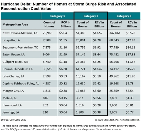 Hurricane Delta: Number of Homes at Storm Surge Risk and Associated Reconstruction Cost Value (Graphic: Business Wire)