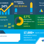 Medical Marijuana Market| Increasing Production of Medical Marijuana to Boost the Market Growth | Technavio