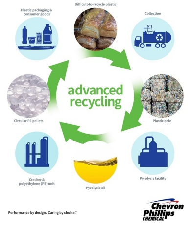 The process of advanced plastic recycling explained. (Photo: Chevron Phillips Chemical)