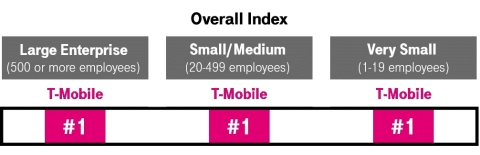 T-Mobile Business Customers Happiest in Wireless Four Years Running (Graphic: Business Wire)