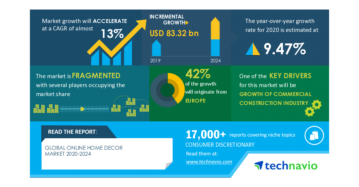 Online Home Decor Market Growth Of Commercial Construction Industry To Boost The Market Growth Technavio Business Wire