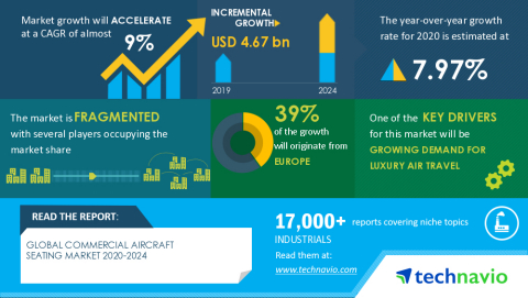 Technavio has announced its latest market research report titled Global Commercial Aircraft Seating Market 2020-2024 (Graphic: Business Wire)