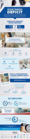 Key highlights from Hilton's To New Memories survey. (Graphic: Business Wire)