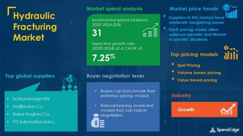 SpendEdge has announced the release of its Global Hydraulic Fracturing Market Procurement Intelligence Report (Graphic: Business Wire)