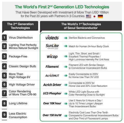 Les premières technologies LED de deuxième génération au monde de Seoul Semiconductor (Graphique : Business Wire).