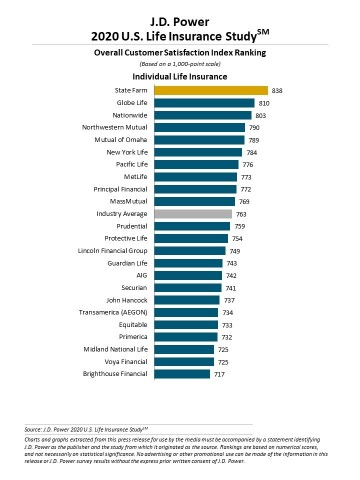 J.D. Power 2020 U.S. Life Insurance Study (Graphic: Business Wire)