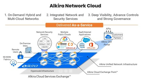 The Alkira Network Cloud is the first global unified network infrastructure delivered as-a-service with connectivity for hybrid and multi-cloud networks, integrated network and security services, and end-to-end operational visibility and governance. (Graphic: Business Wire)