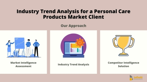 Industry Trend Analysis for a Personal Care Products Market Client: Our Approach (Graphic: Business Wire)