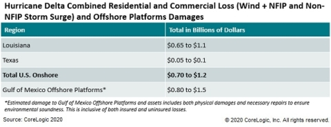 Hurricane Delta Combined Residential and Commercial Loss (Wind + NFIP and Non-NFIP Storm Surge) and Offshore Platforms Damages (Graphic: Business Wire)
