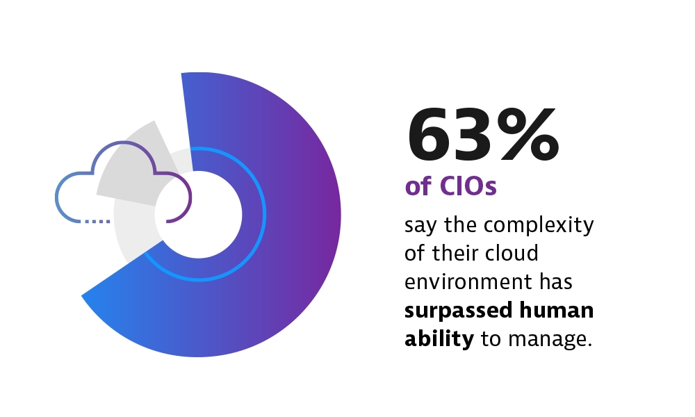CIOs Feel Squeezed Between the Need to Accelerate Digital Transformation  and the Increasing Challenges of Cloud Complexity | Business Wire