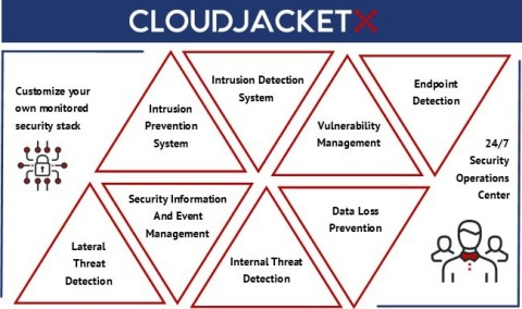 CloudJacketX, our managed security-as-a-service platform is made up of modules that can be customized to each organization's needs. (Graphic: Business Wire)