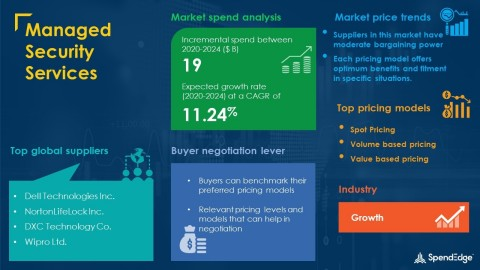SpendEdge has announced the release of its Global Managed Security Services Market Procurement Intelligence Report (Graphic: Business Wire)