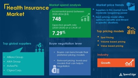 SpendEdge has announced the release of its Global Health Insurance Market Procurement Intelligence Report (Graphic: Business Wire)